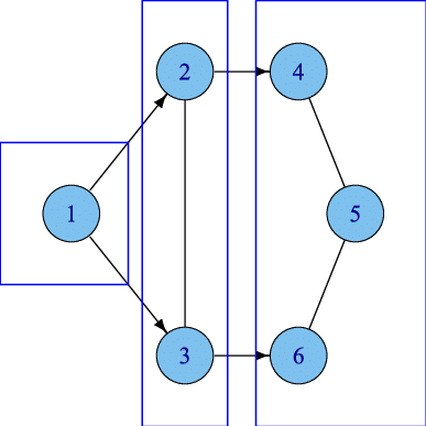 1 2 3 4 5 png. Chain graphs with set