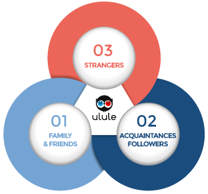 3 circles png. The crowdfunding ulule community