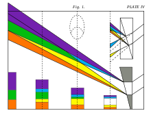 Theory of colours wikipedia. Sublime drawing coloring clip art transparent stock