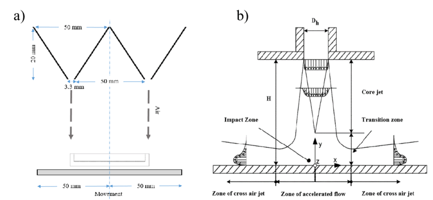 A dimensions and shapes. 3 drawing prototype vector