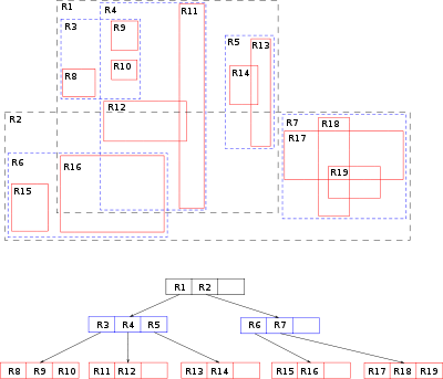 Spatial drawing space element. R tree wikipedia rtree