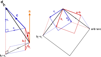 3 vector coplanar. Cross product wikipedia distributivity
