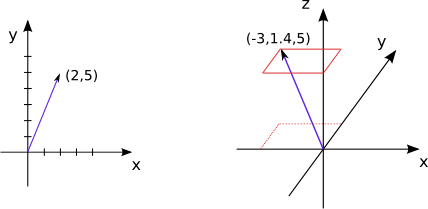 3 vector math. The of numb rs
