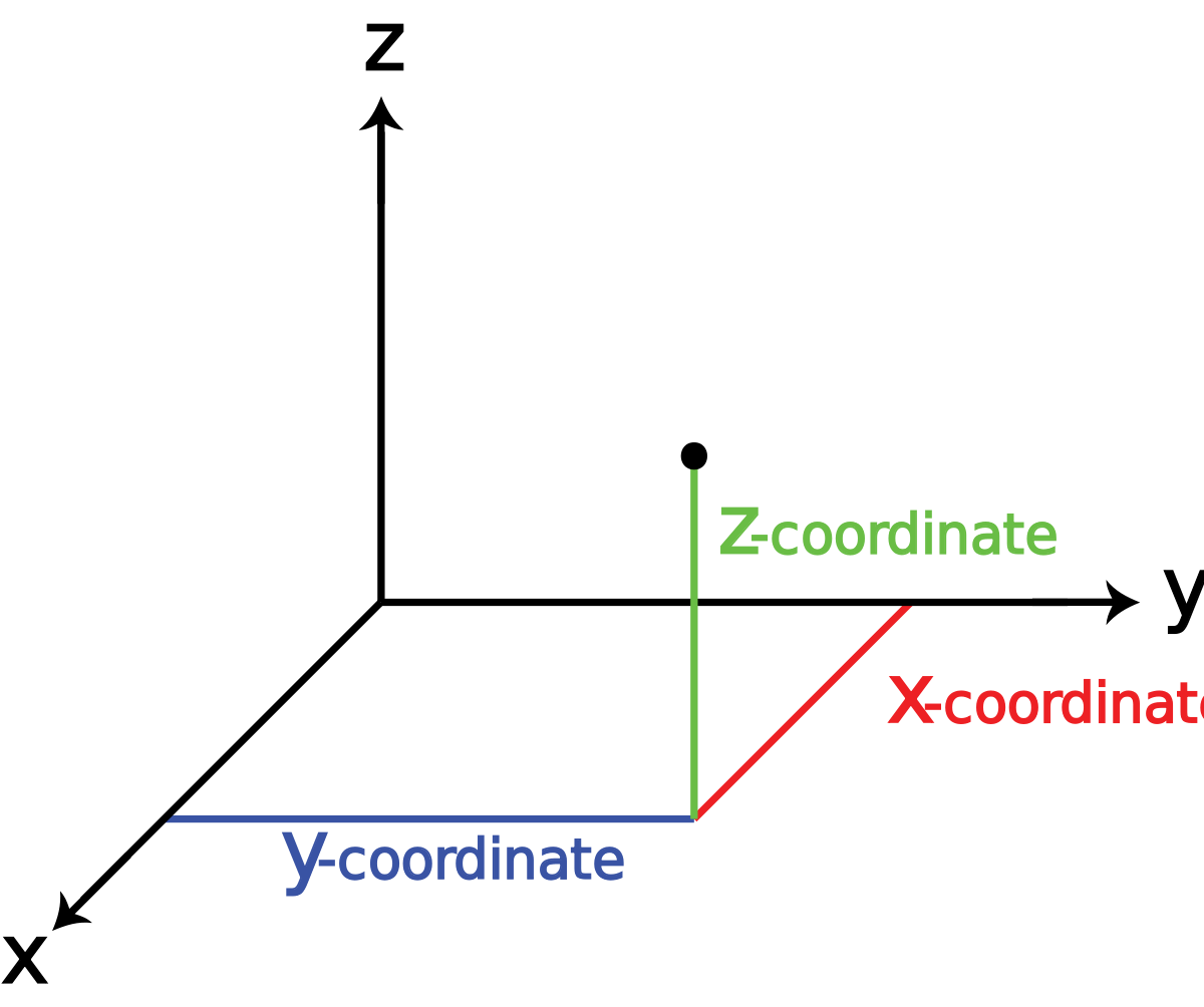 3 vector section. Three dimensional space wikipedia