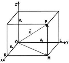 3 vector three dimension. Resolve the rectangular components