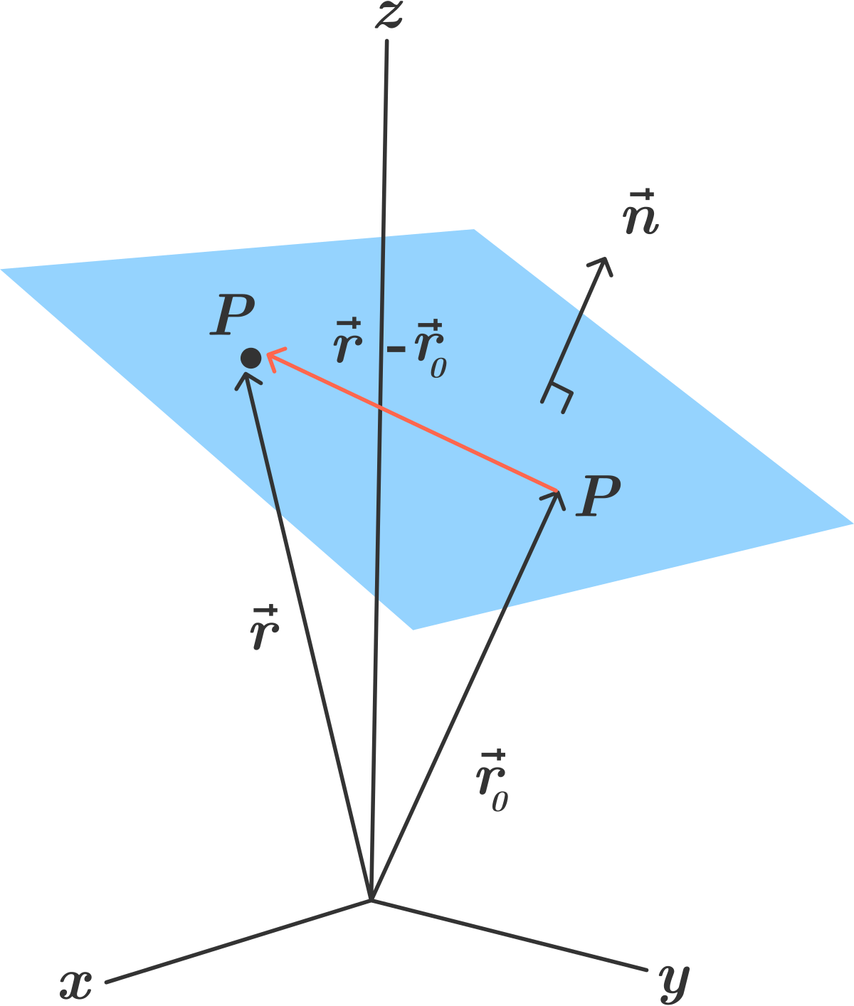 3 vector three dimension. D coordinate geometry