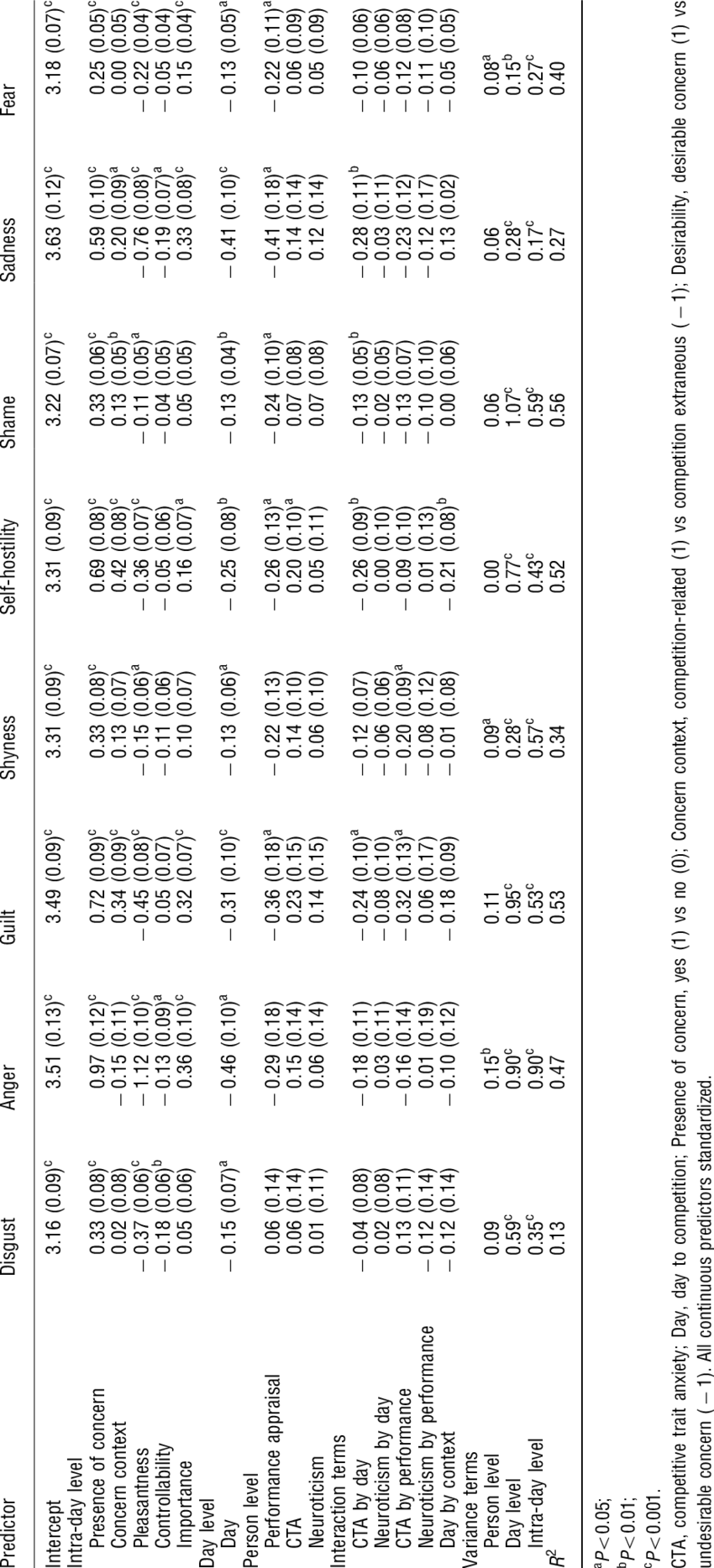 32 bracket png. Regression coefficients and their