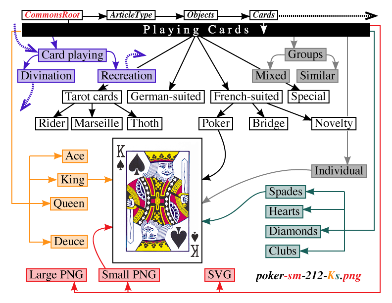 4 queen playing cards png. Commons suggested category scheme