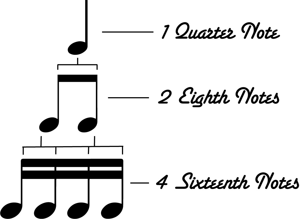 4 sixteenth notes note png. How to divide a