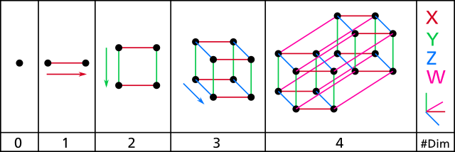 4d drawing dimensional. Four hypercube a tesseract