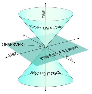 4d drawing famous. Light cone wikipedia