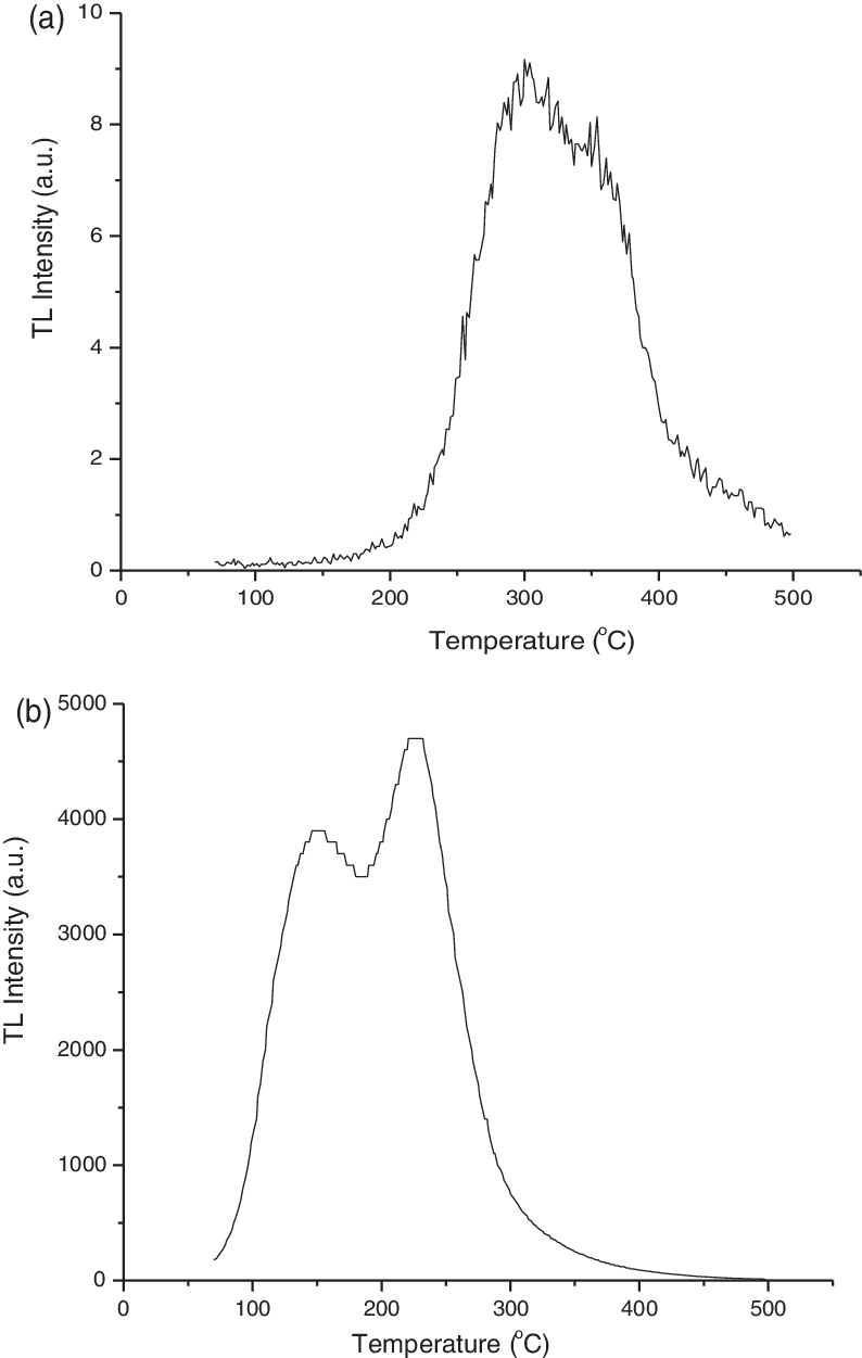 5 tl png. The first glow curves