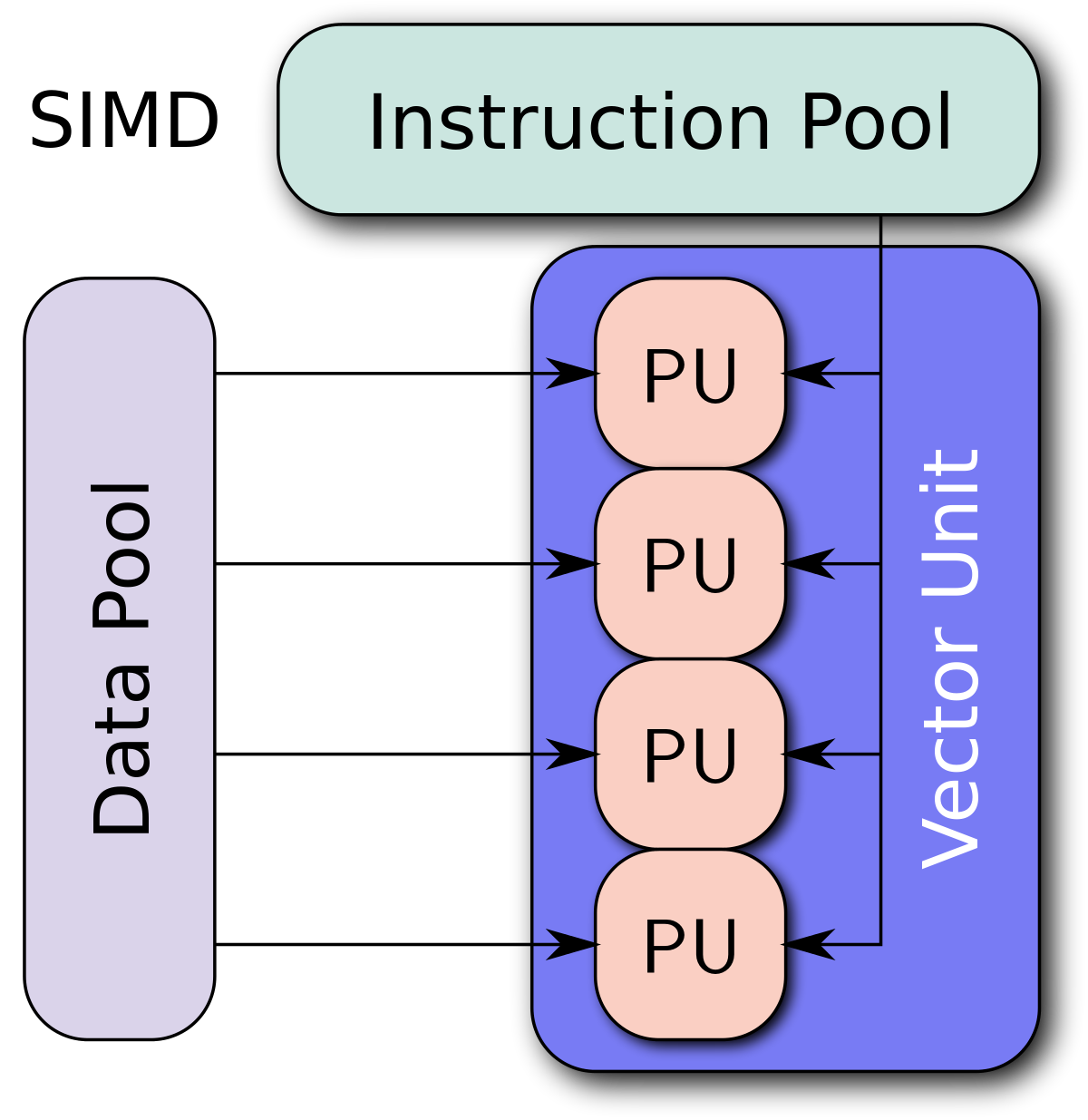 Vector working architecture. Simd wikipedia