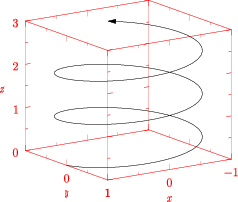 Abs vector drawn. Graph asymptote the graphics