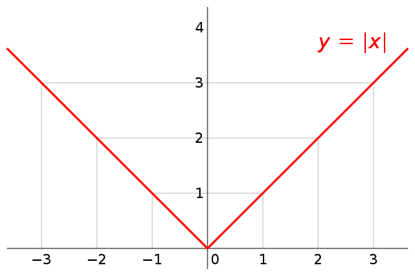 Abs vector finding. Is the absolute value