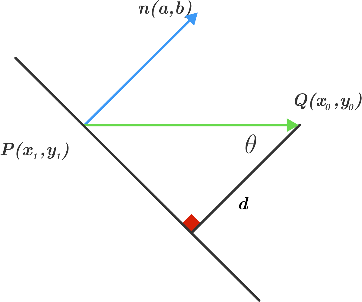 Length vector dot product. Distance between point and