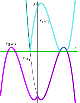 Abs vector zero. Absolute value wikipedia composition