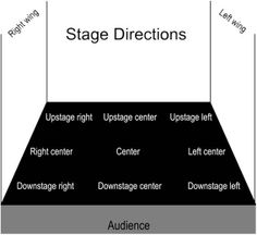 Acting clipart stage direction. Tips poster click to