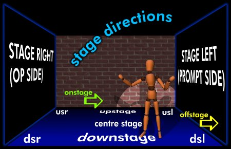 Acting clipart stage direction. The prompt book theatrecrafts