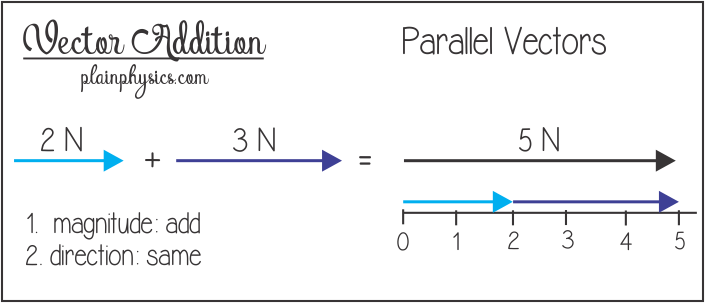 Addition for parallel vectors. Add vector graphic royalty free library