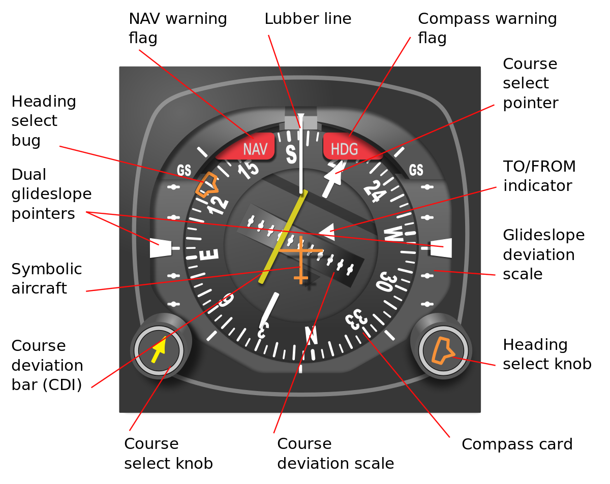 Aircraft vector instrument. Horizontal situation indicator wikipedia