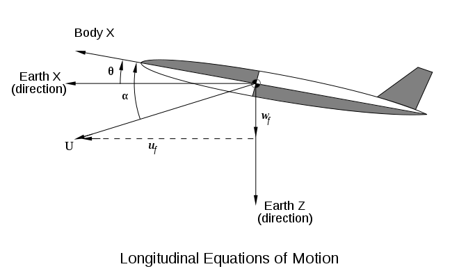 Aircraft vector route. Flight dynamics fixed wing