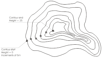 Drawing object contour. Line of a hand