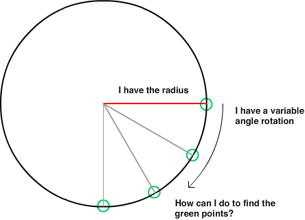 Angle vector 100 degree. C find the point