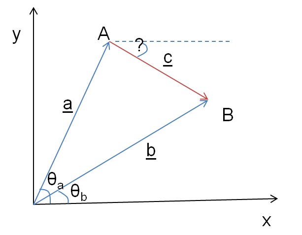 Angle vector. Geometry between the sum