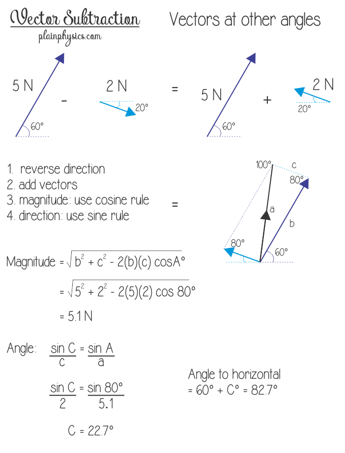 Angle vector. Subtracting vectors that are