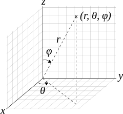 Notation wikipedia spherical coordinates. Vector maths angle library