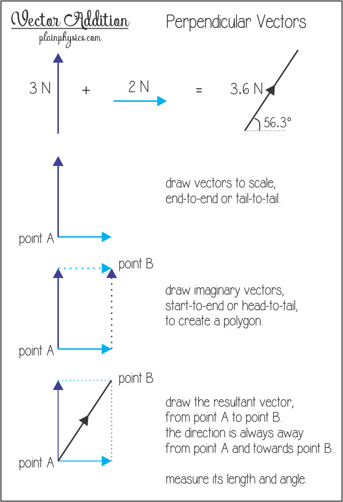 Angle vector physic. Addition for perpendicular vectors