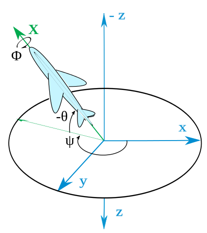 Angle vector projection. Linear algebra change in