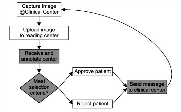 Annotated drawing annotation. Approval process with web