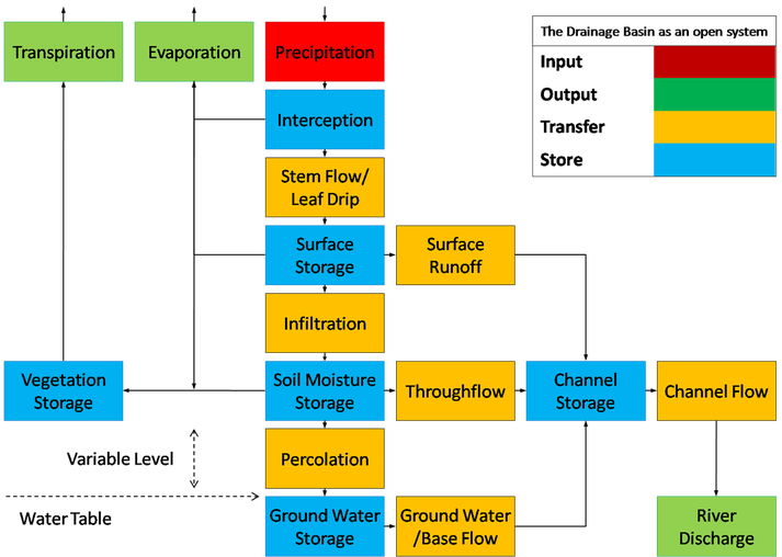 Annotated drawing river system. The drainage basin hydrological