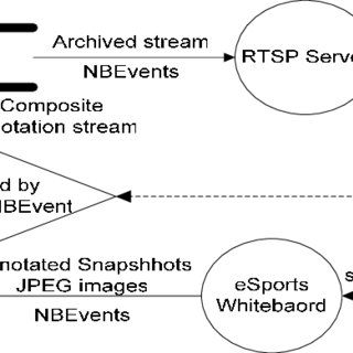Annotated drawing student. Pdf esports collaborative and