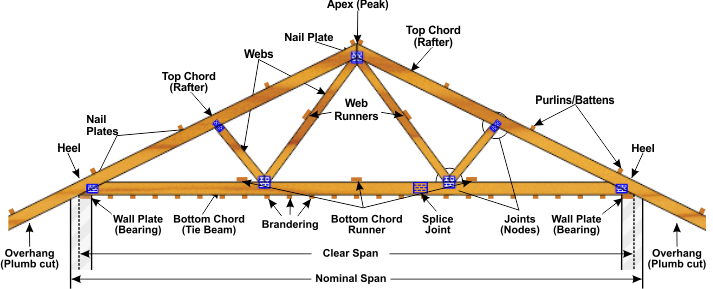 Annotated drawing sunroom construction. A roof truss is