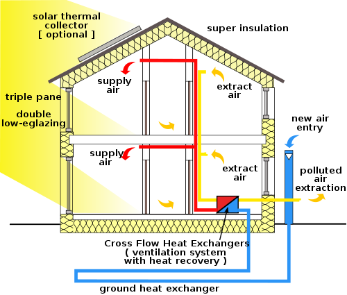 Annotated drawing sunroom construction. Description passivhaus cross section
