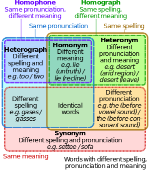 Antonym transparent meaning. Synonyms antonyms and homophones