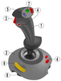 Drawing technology video game. Joystick wikipedia