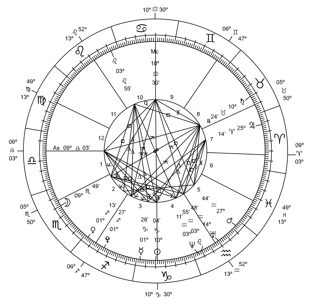 Aristotle drawing astronomy. Astrology and wikipedia
