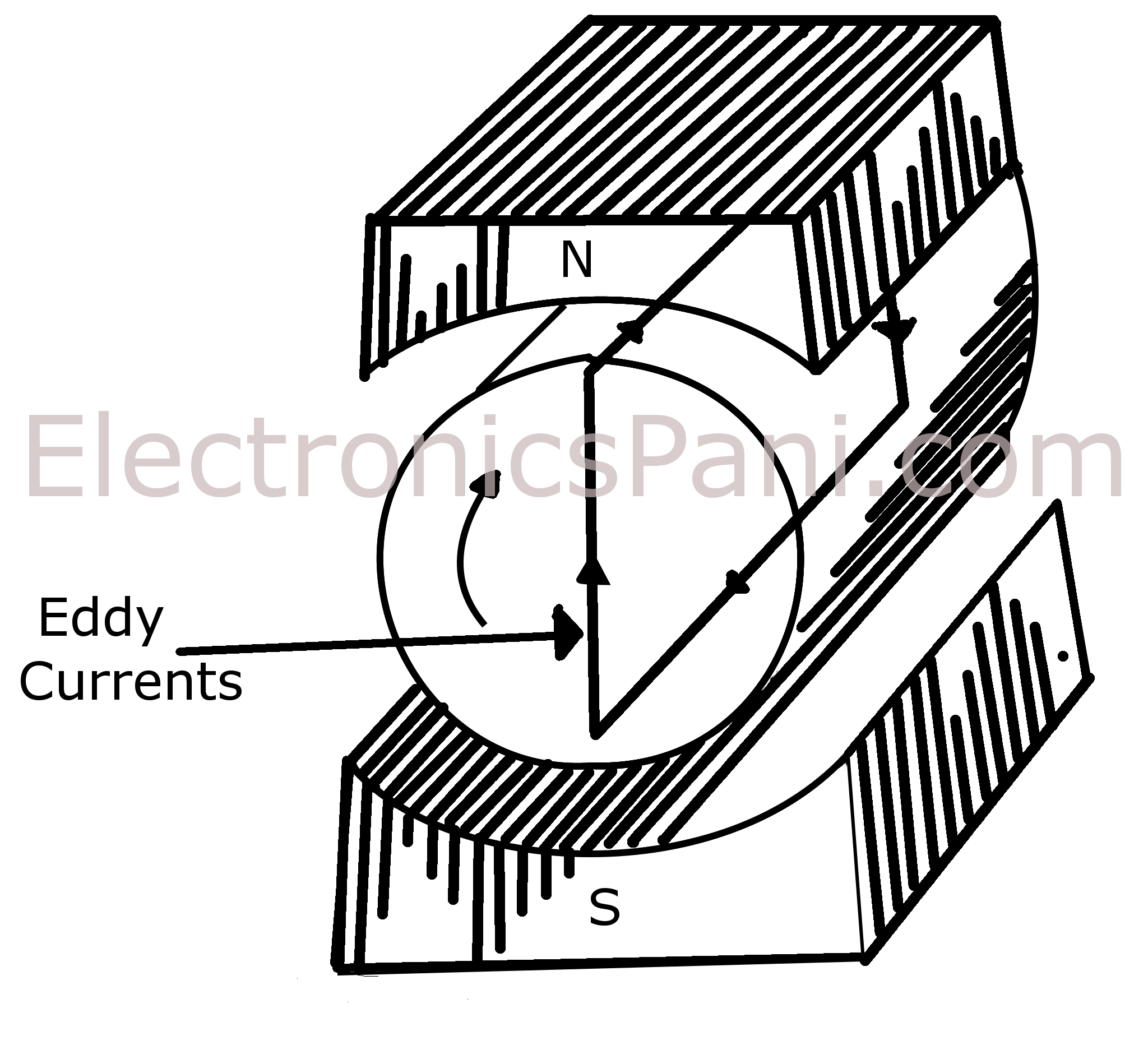 Armature drawing planes. Eddy currents and current