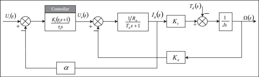 Armature drawing planes. Dc motor control system