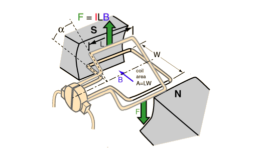 Armature drawing planes. What is a commutator