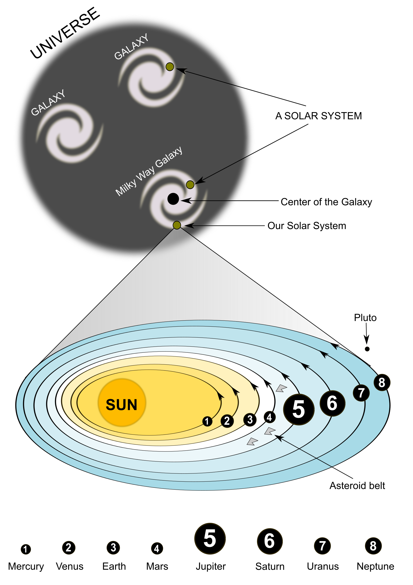 Asteroid clipart solar system space. Our big image png