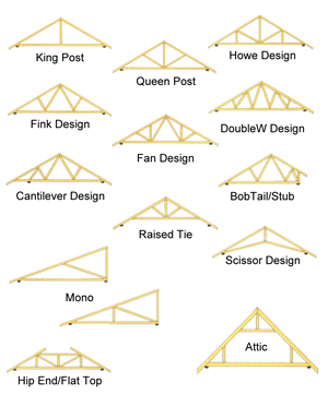 Attic drawing layout. Roof truss rooftruss designs