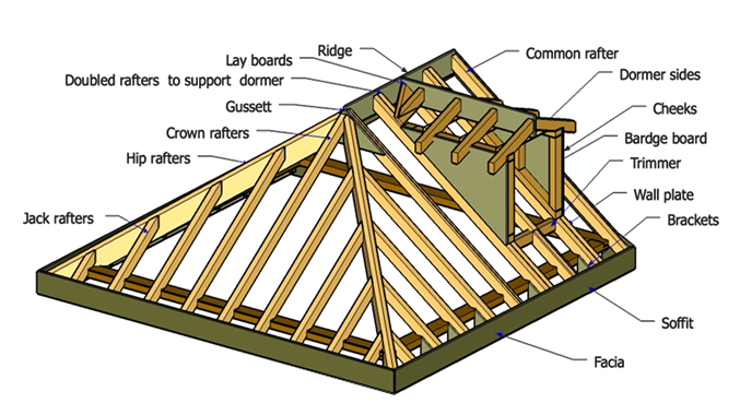 Attic drawing sloped roof. Construction terms natashamillerweb management