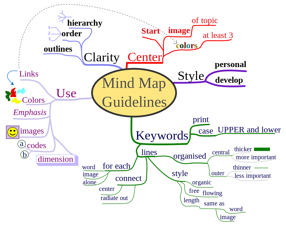 Autistic drawing brain map. Teaching tip maps as