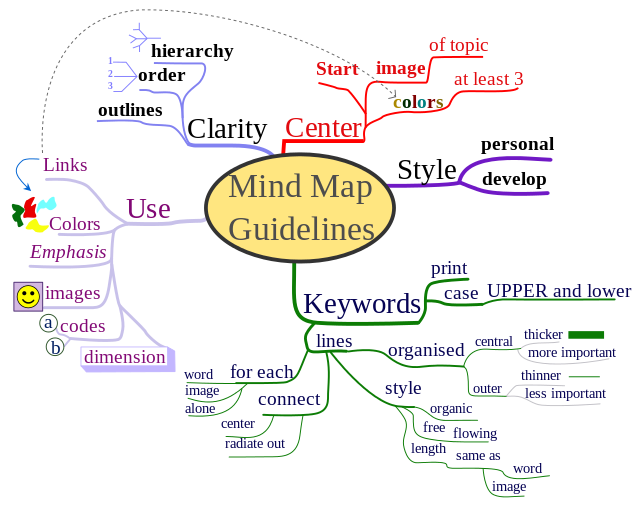 Autistic drawing brain map. Using mind mapping in