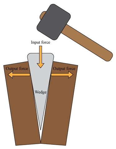 Ax drawing wedge. Read physics ck foundation
